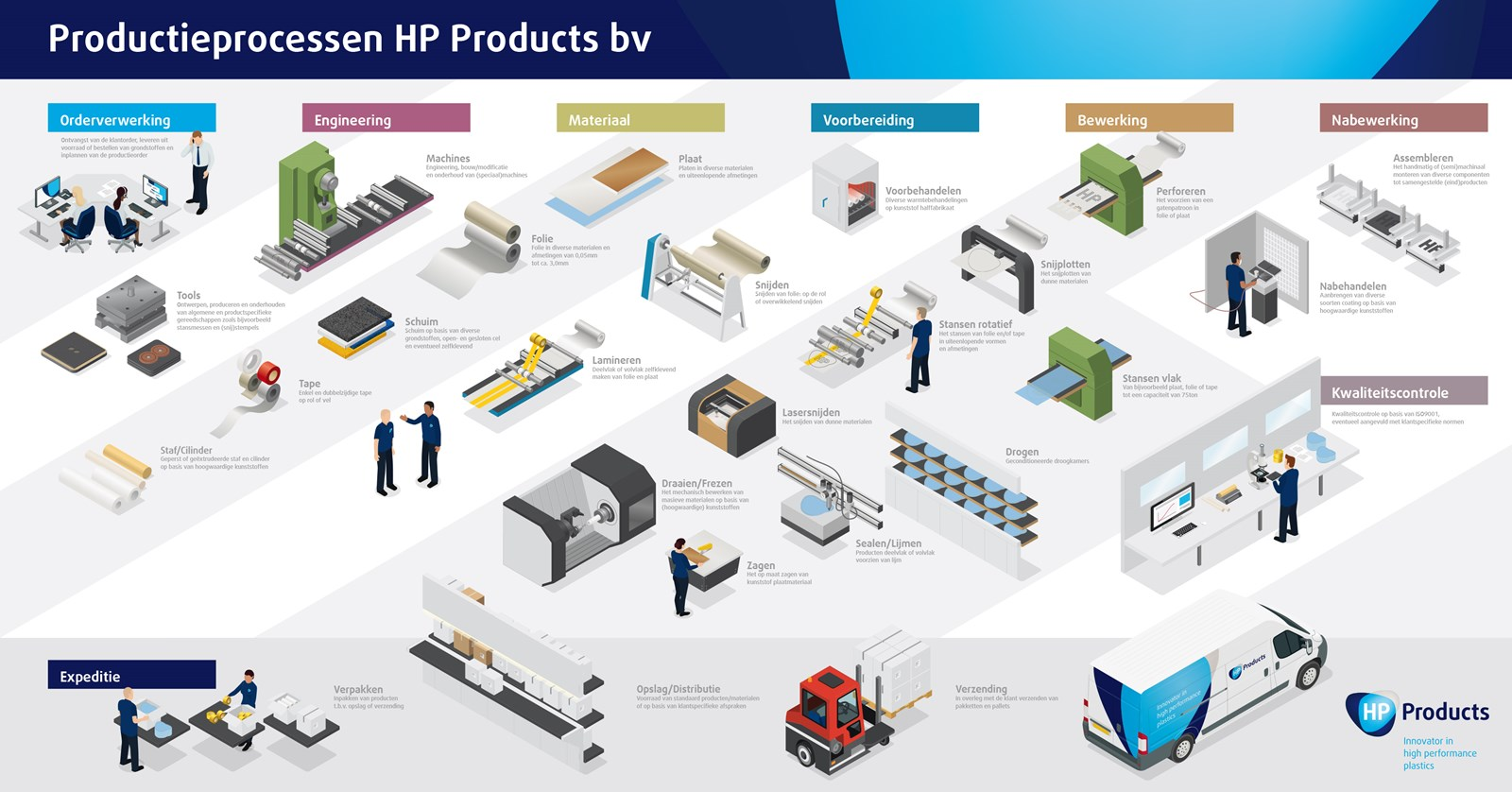 infographic-HP-products-productieprocessen