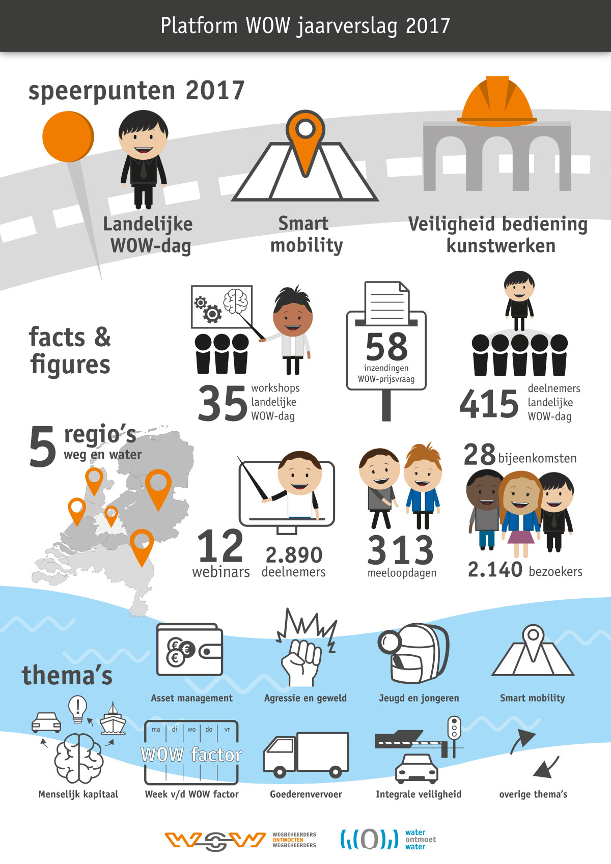 ontwerp infographic reclameloods rotterdam